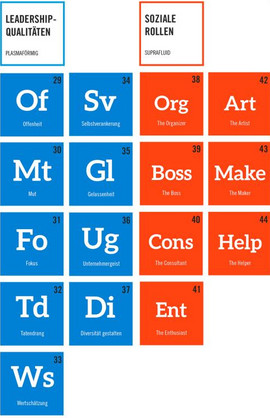 Pic of the Periodic Table of Leadership