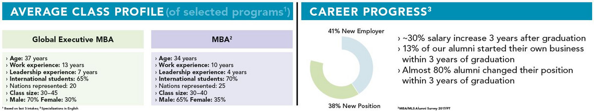 Overview of the career developments of the graduates