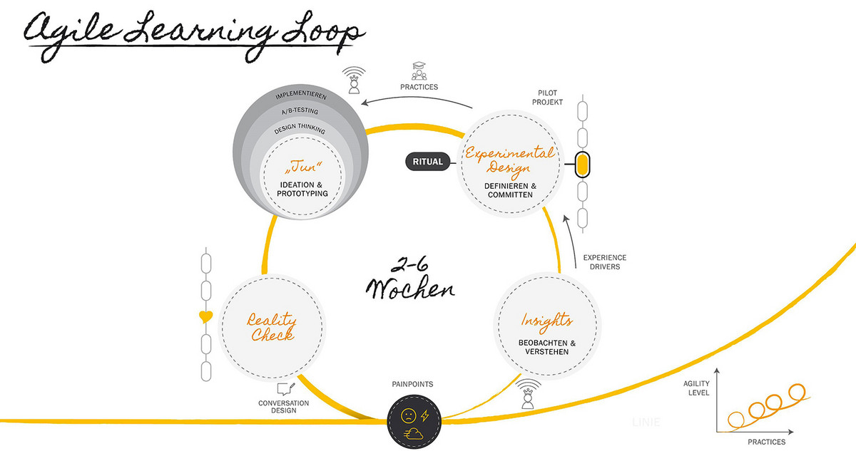 Grafik Agile Learning Loop