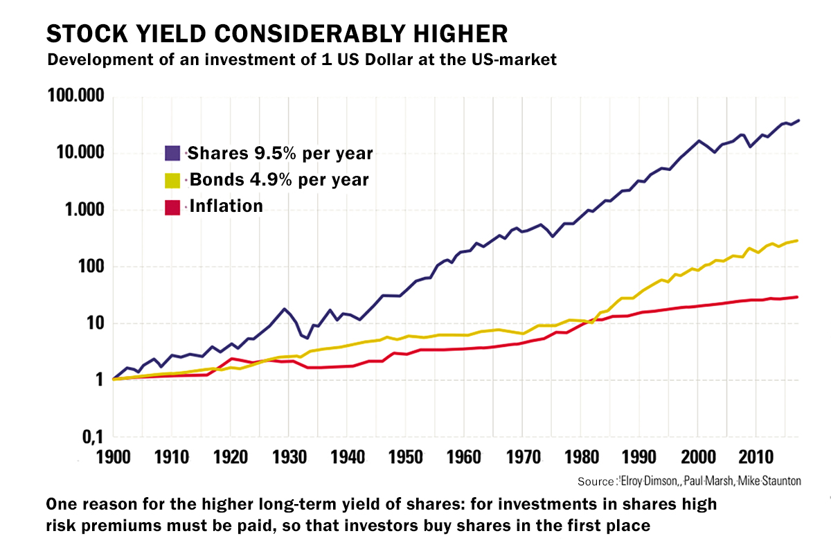 Graph showing different developments for shares & bonds