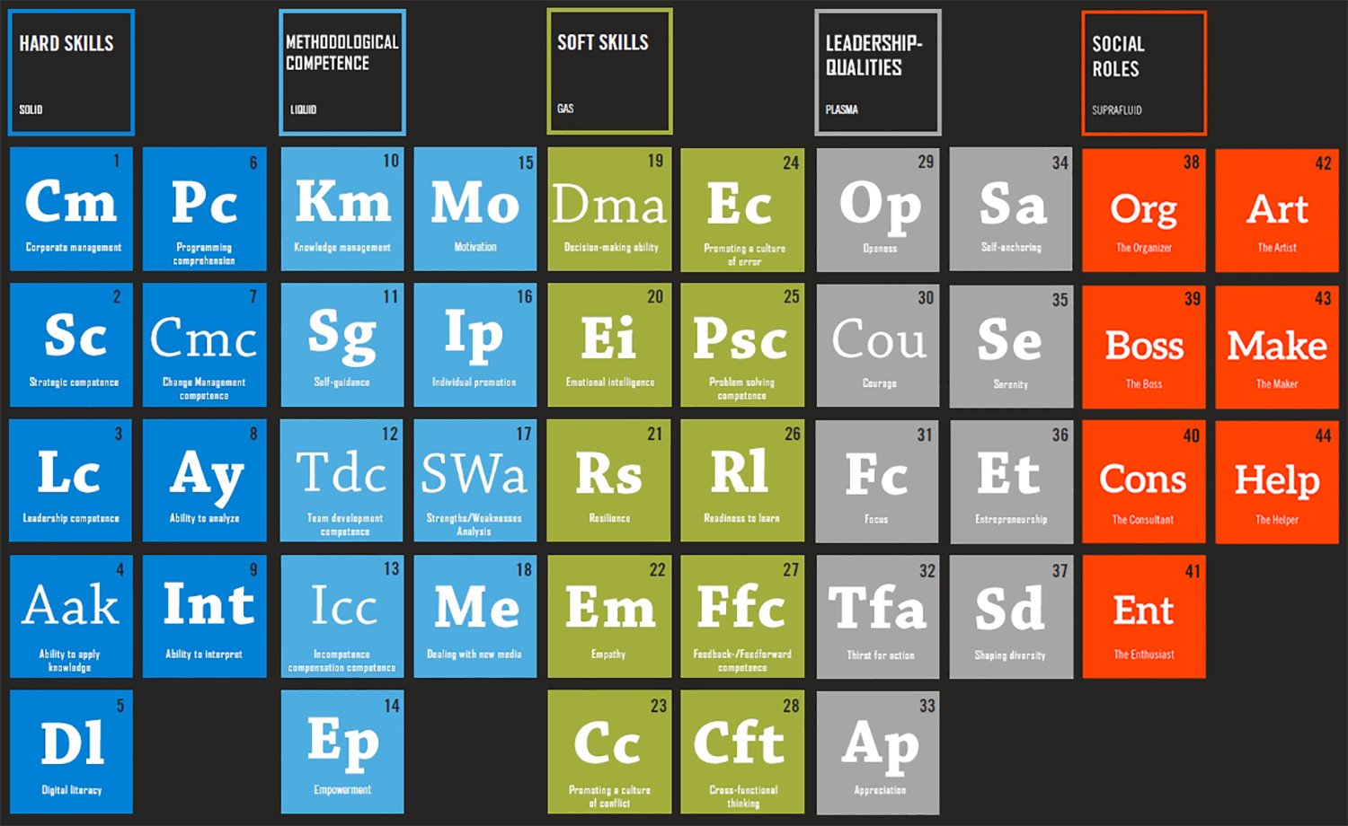The periodic table of leadership - WU Executive Academy