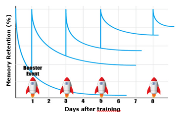 A chart showing the memory retention after various days of training